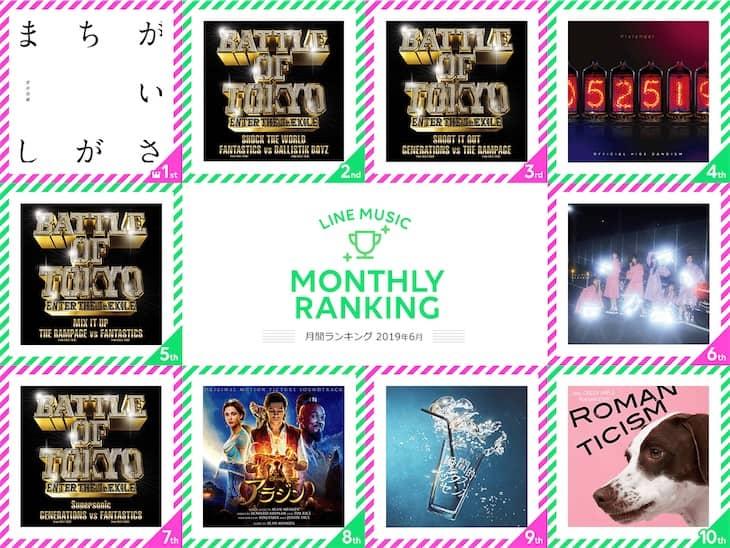 菅田 将暉「まちがいさがし」が月間1位に!LINE MUSIC 6月のランキングを発表!